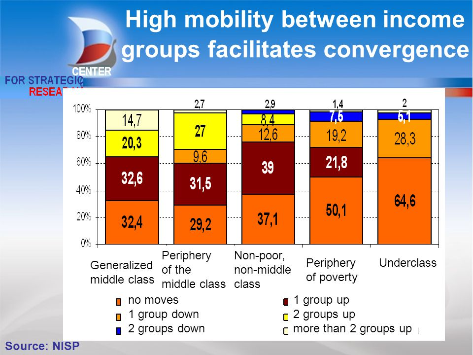 High mobility between income groups facilitates convergence 37 Source: NISP no moves 1 group down 2 groups down 1 group up 2 groups up more than 2 groups up Underclass Generalized middle class Non-poor, non-middle class Periphery of poverty Periphery of the middle class
