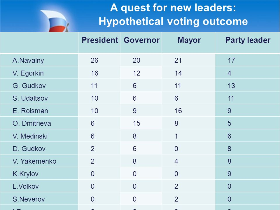 A quest for new leaders: Hypothetical voting outcome 43 PresidentGovernorMayorParty leader A.Navalny26202117 V.