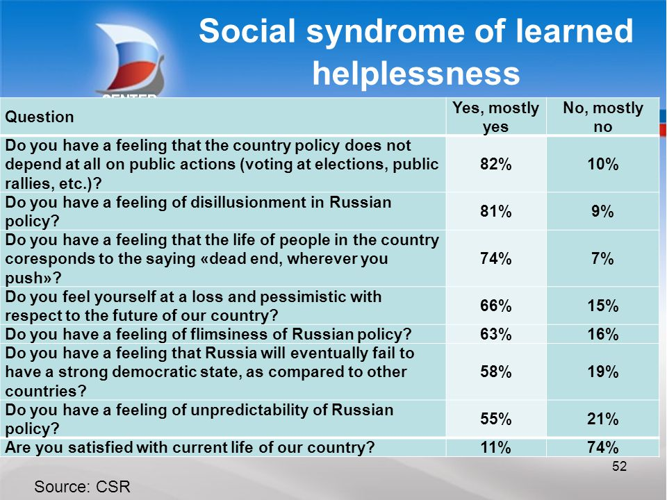 Social syndrome of learned helplessness 52 Source: CSR Question Yes, mostly yes No, mostly no Do you have a feeling that the country policy does not depend at all on public actions (voting at elections, public rallies, etc.).