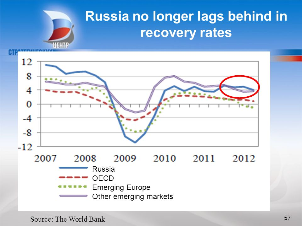 57 Russia no longer lags behind in recovery rates 57 Source: The World Bank Russia OECD Emerging Europe Other emerging markets