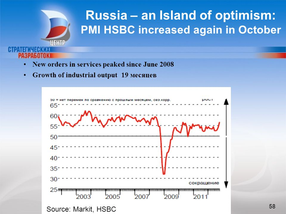 58 Russia – an Island of optimism: PMI HSBC increased again in October 58 New orders in services peaked since June 2008 Growth of industrial output 19 месяцев Source: Markit, HSBC