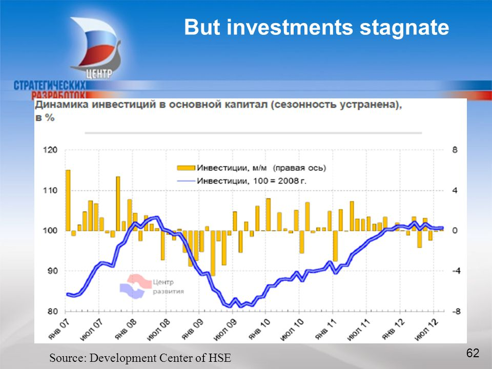 CENTER FOR STRATEGIC RESEARCH But investments stagnate 62 Source: Development Center of HSE