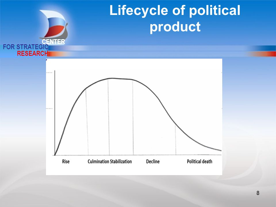CENTER FOR STRATEGIC RESEARCH Lifecycle of political product 8