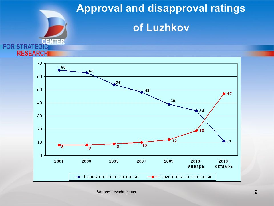 9 CENTER FOR STRATEGIC RESEARCH Approval and disapproval ratings of Luzhkov Source: Levada center 9