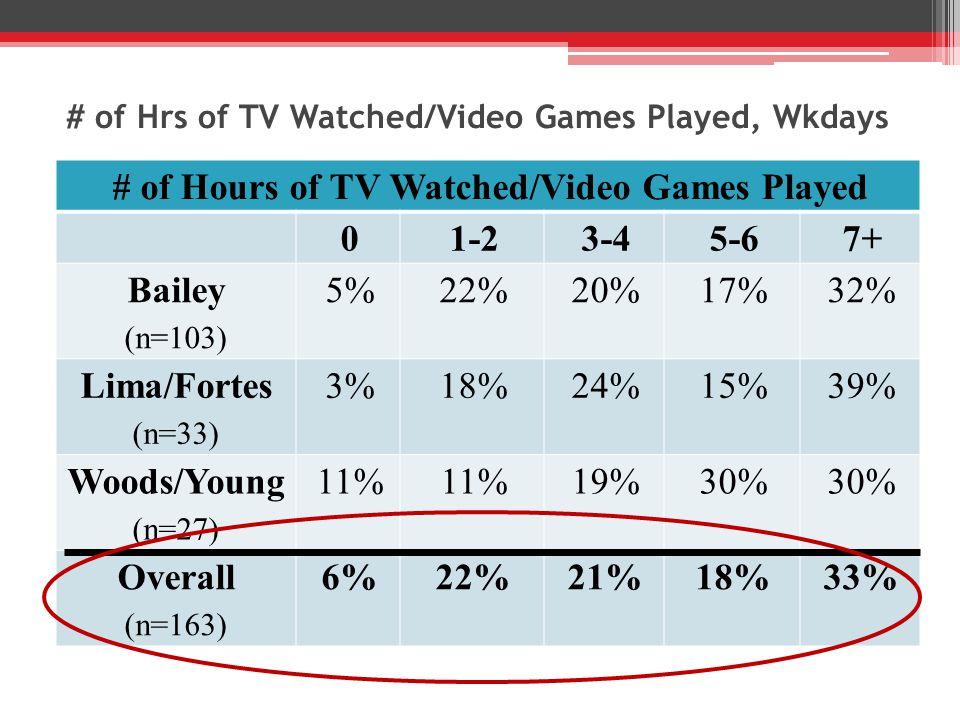 # of Hrs of TV Watched/Video Games Played, Wkdays # of Hours of TV Watched/Video Games Played 01-23-45-67+ Bailey (n=103) 5%22%20%17%32% Lima/Fortes (n=33) 3%18%24%15%39% Woods/Young (n=27) 11% 19%30% Overall (n=163) 6%22%21%18%33%