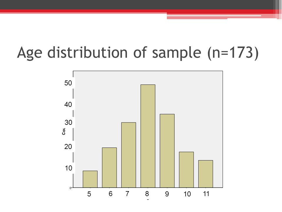 Age distribution of sample (n=173) 5 678 9 10 11 10 20 30 40 50