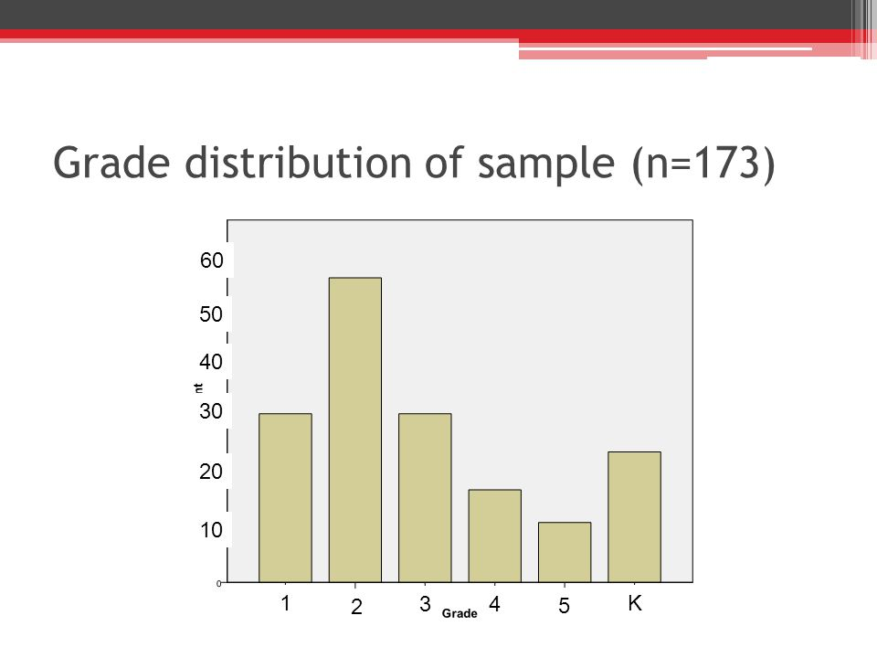 Grade distribution of sample (n=173) 1 5 K 43 2 10 20 30 40 50 60