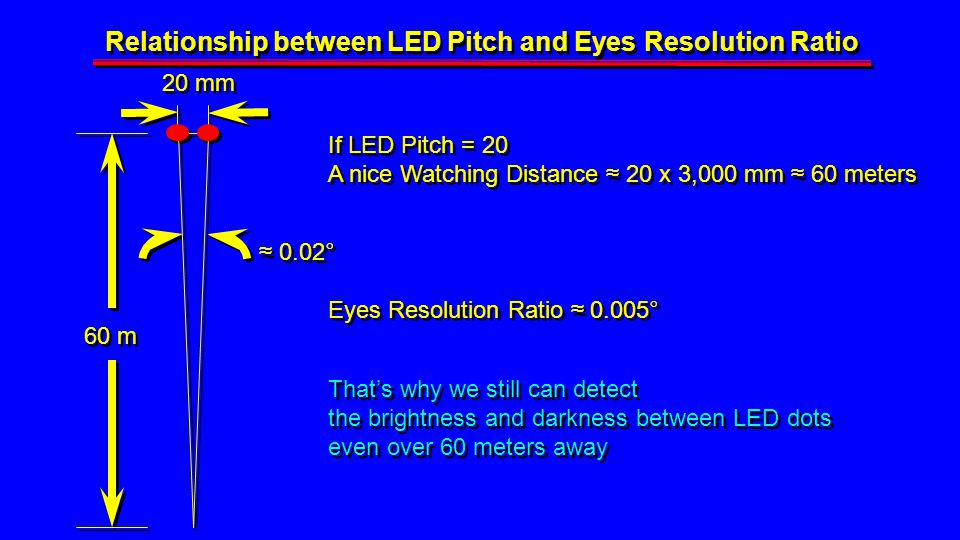 0.02° If LED Pitch = 20 A nice Watching Distance 20 x 3,000 mm 60 meters If LED Pitch = 20 A nice Watching Distance 20 x 3,000 mm 60 meters Eyes Resolution Ratio 0.005° Thats why we still can detect the brightness and darkness between LED dots even over 60 meters away Thats why we still can detect the brightness and darkness between LED dots even over 60 meters away 20 mm Relationship between LED Pitch and Eyes Resolution Ratio