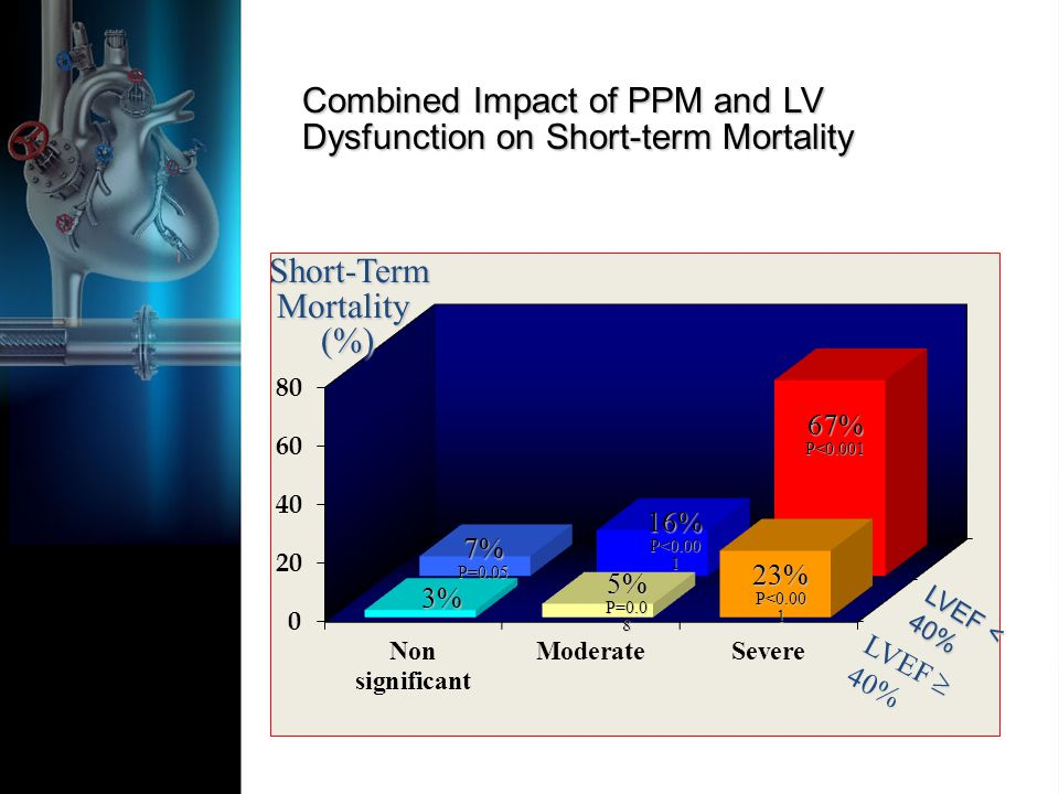 LVEF 40% 3% 5% P= % P< %P= % 67%P<0.001 Short-Term Mortality Short-Term Mortality (%) (%) LVEF < 40% Combined Impact of PPM and LV Dysfunction on Short-term Mortality
