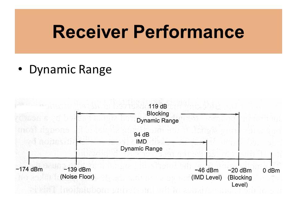 Receiver Performance Dynamic Range