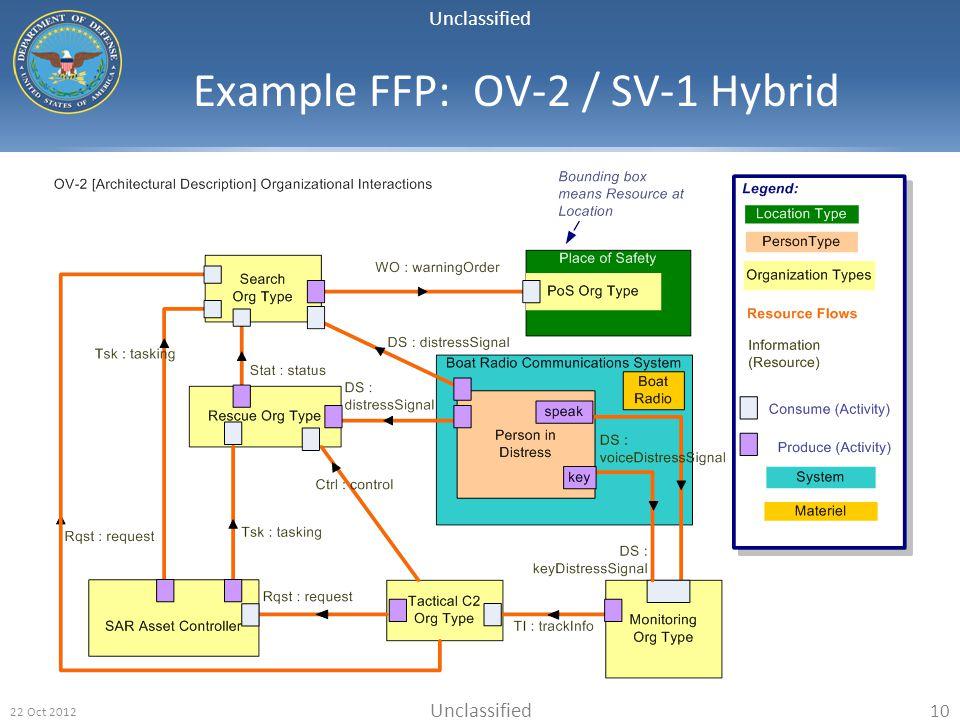 Unclassified 22 Oct 2012 10 Example FFP: OV-2 / SV-1 Hybrid