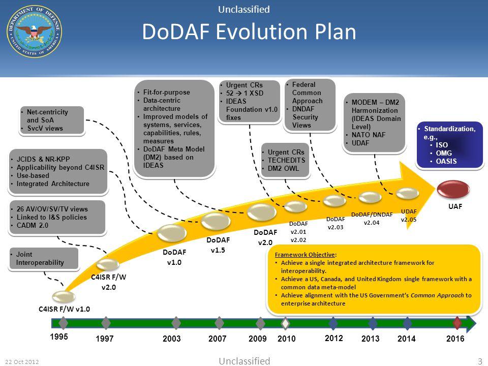 Unclassified 22 Oct 2012 3 DoDAF Evolution Plan DoDAF v1.5 1995 C4ISR F/W v1.0 DoDAF v2.0 UDAF v2.05 20032007 JCIDS & NR-KPP Applicability beyond C4IS