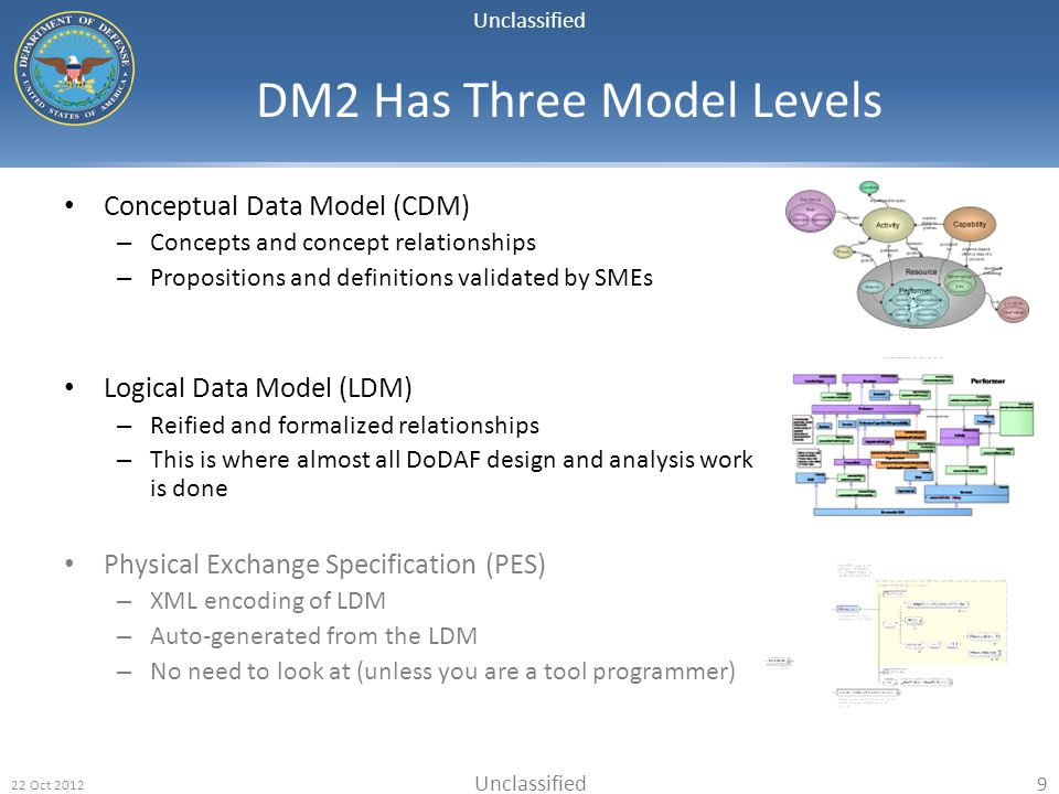 Unclassified 22 Oct 2012 9 DM2 Has Three Model Levels Conceptual Data Model (CDM) – Concepts and concept relationships – Propositions and definitions