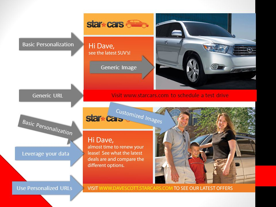 Visit www.starcars.com to schedule a test drive Basic Personalization Leverage your data Use Personalized URLs Customized Images Basic Personalization Generic URL Generic Image