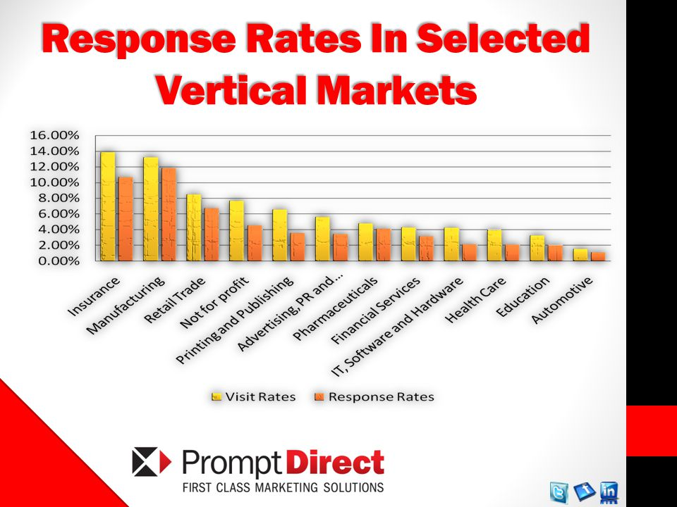 Response Rates In Selected Vertical Markets