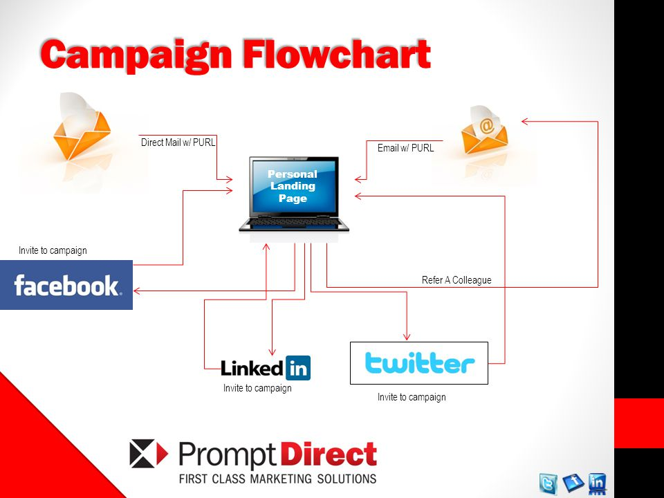 Campaign Flowchart Direct Mail w/ PURL Personal Landing Page Email w/ PURL Invite to campaign Refer A Colleague Invite to campaign