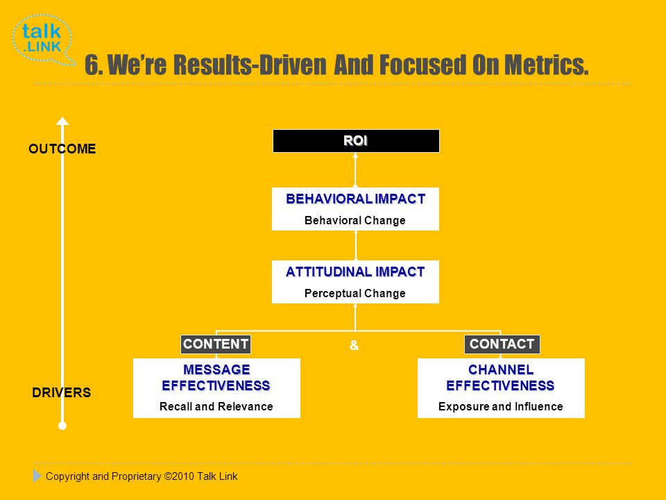 Copyright and Proprietary ©2010 Talk Link 6. Were Results-Driven And Focused On Metrics.