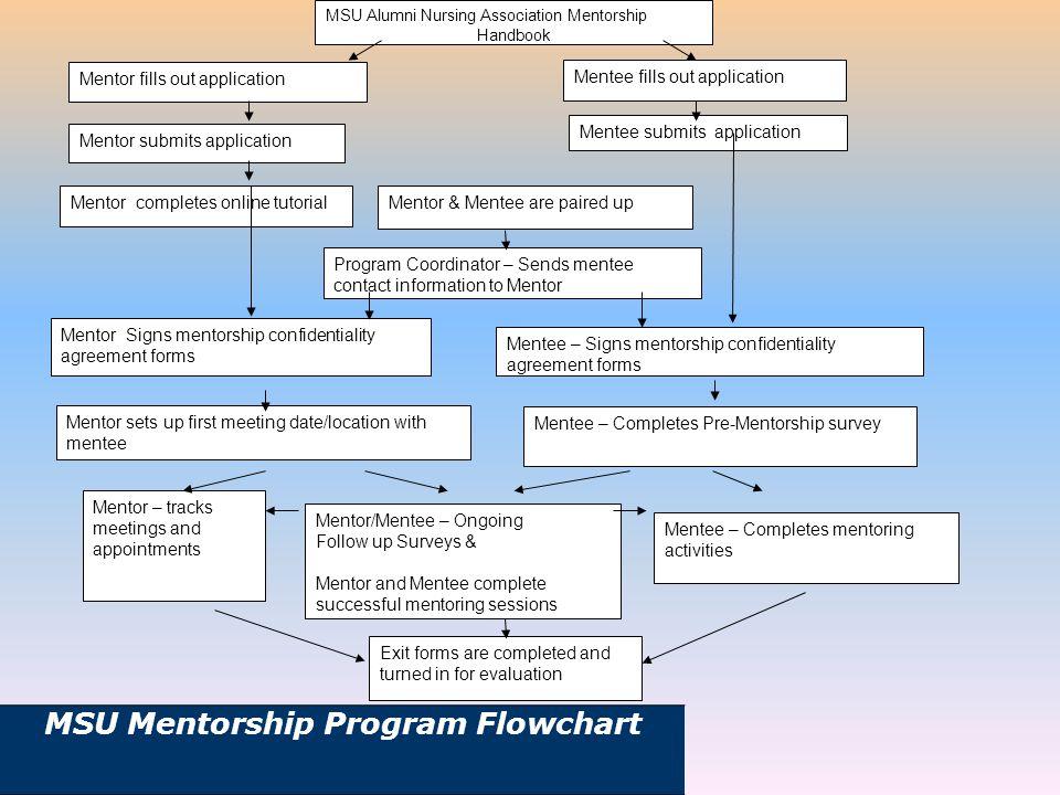 MSU Mentorship Program Flowchart MSU Alumni Nursing Association Mentorship Handbook Mentor fills out application Mentee fills out application Mentor s