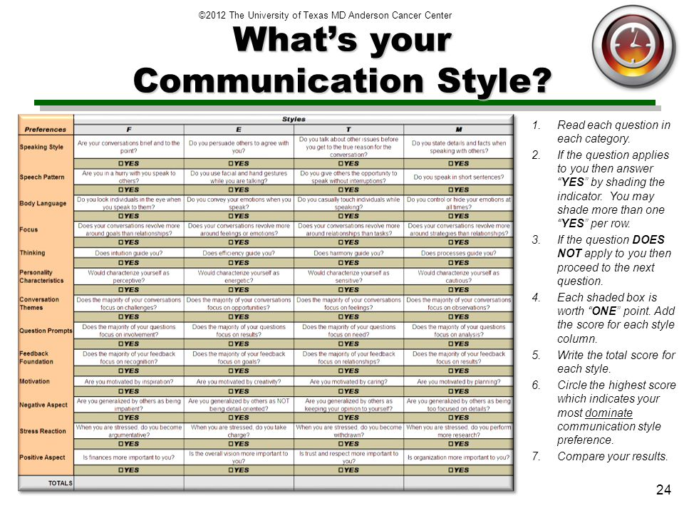 ©2012 The University of Texas MD Anderson Cancer Center 24 Whats your Communication Style.