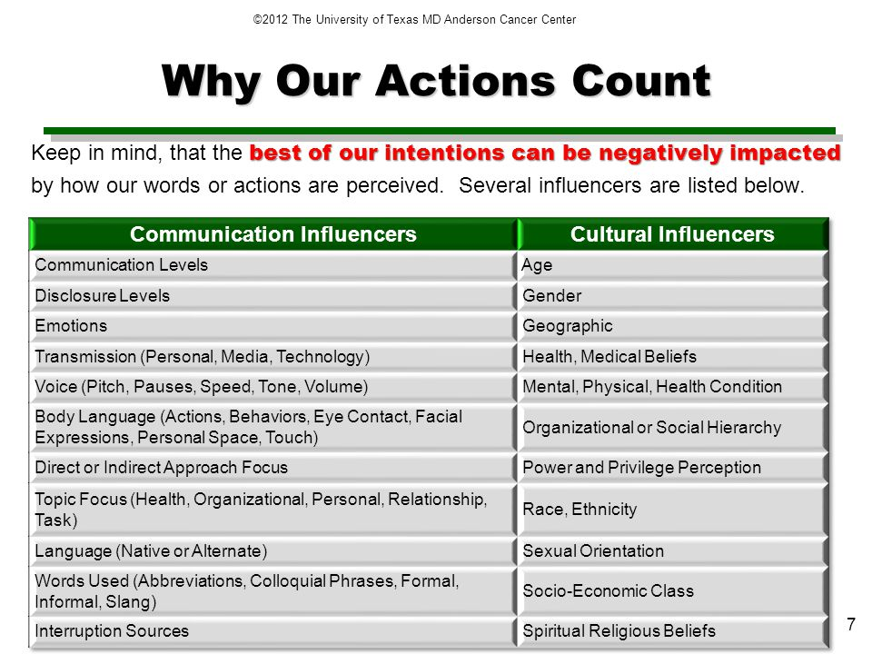 Why Our Actions Count best of our intentions can be negatively impacted Keep in mind, that the best of our intentions can be negatively impacted by how our words or actions are perceived.
