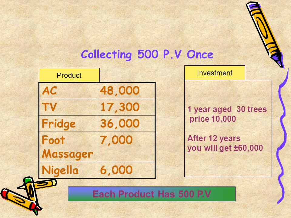 Collecting 500 P.V Once Product Investment AC48,000 TV17,300 Fridge36,000 Foot Massager 7,000 Nigella6,000 1 year aged 30 trees price 10,000 After 12