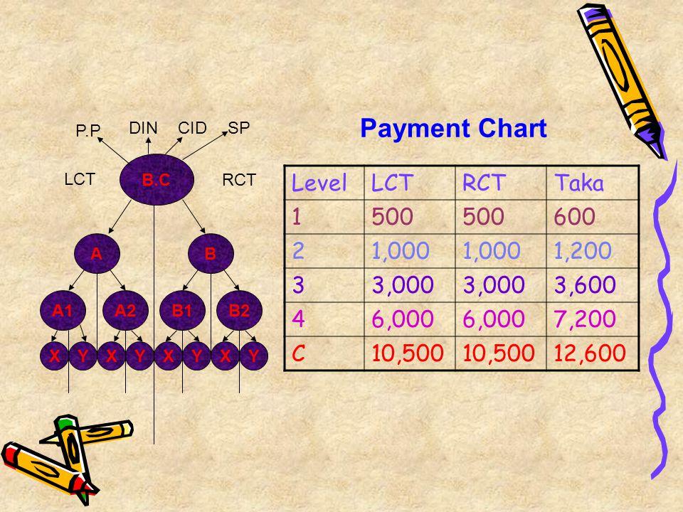 B.C DINCID P.P RCT LCT A B2 X B A1A2B1 YXYYXYX LevelLCTRCTTaka 1500 600 21,000 1,200 33,000 3,600 46,000 7,200 C10,500 12,600 Payment Chart SP