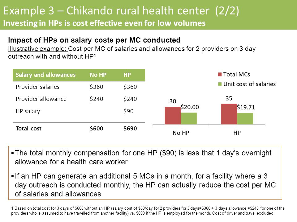 Example 3 – Chikando rural health center (2/2) Investing in HPs is cost effective even for low volumes Impact of HPs on salary costs per MC conducted Illustrative example: Cost per MC of salaries and allowances for 2 providers on 3 day outreach with and without HP 1 The total monthly compensation for one HP ($90) is less that 1 days overnight allowance for a health care worker If an HP can generate an additional 5 MCs in a month, for a facility where a 3 day outreach is conducted monthly, the HP can actually reduce the cost per MC of salaries and allowances 1 Based on total cost for 3 days of $600 without an HP (salary cost of $60/day for 2 providers for 3 days=$360 + 3 days allowance =$240 for one of the providers who is assumed to have travelled from another facility) vs.
