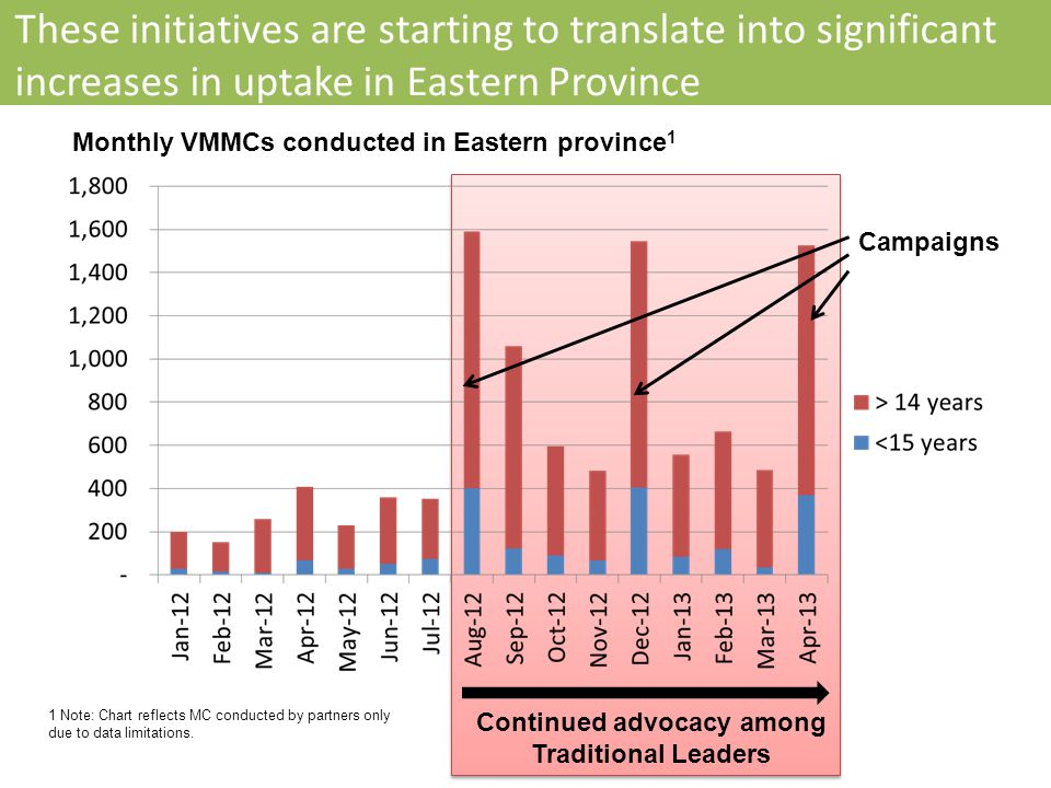 These initiatives are starting to translate into significant increases in uptake in Eastern Province Continued advocacy among Traditional Leaders Monthly VMMCs conducted in Eastern province 1 Campaigns 1 Note: Chart reflects MC conducted by partners only due to data limitations.