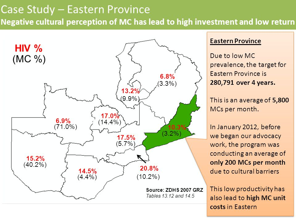 Case Study – Eastern Province Negative cultural perception of MC has lead to high investment and low return 6.8% (3.3%) 13.2% (9.9%) 10.3% (3.2%) 17.5% (5.7%) 20.8% (10.2%) 14.5% (4.4%) 15.2% (40.2%) 6.9% (71.0%) 17.0% (14.4%) HIV % (MC %) Source: ZDHS 2007 GRZ Tables 13.12 and 14.5 Eastern Province Due to low MC prevalence, the target for Eastern Province is 280,791 over 4 years.