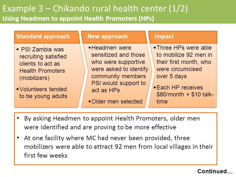 Example 3 – Chikando rural health center (1/2) Using Headmen to appoint Health Promoters (HPs) Headmen were sensitized and those who were supportive were asked to identify community members PSI would support to act as HPs Older men selected New approach PSI Zambia was recruiting satisfied clients to act as Health Promoters (mobilizers) Volunteers tended to be young adults Standard approach Three HPs were able to mobilize 92 men in their first month, who were circumcised over 5 days Each HP receives $80/month + $10 talk- time Impact By asking Headmen to appoint Health Promoters, older men were identified and are proving to be more effective At one facility where MC had never been provided, three mobilizers were able to attract 92 men from local villages in their first few weeks Continued…