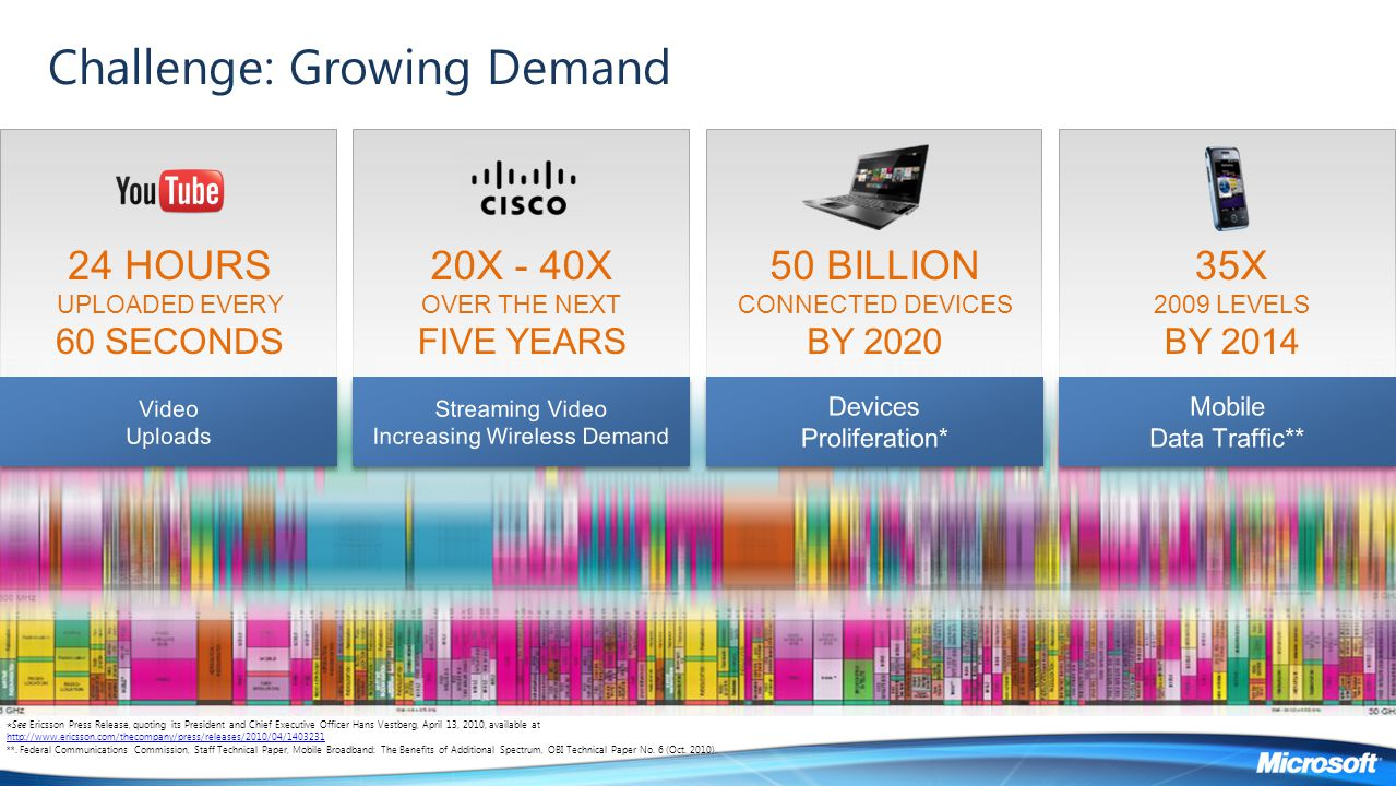 Challenge: Growing Demand 20X - 40X OVER THE NEXT FIVE YEARS 50 BILLION CONNECTED DEVICES BY 2020 35X 2009 LEVELS BY 2014 24 HOURS UPLOADED EVERY 60 S