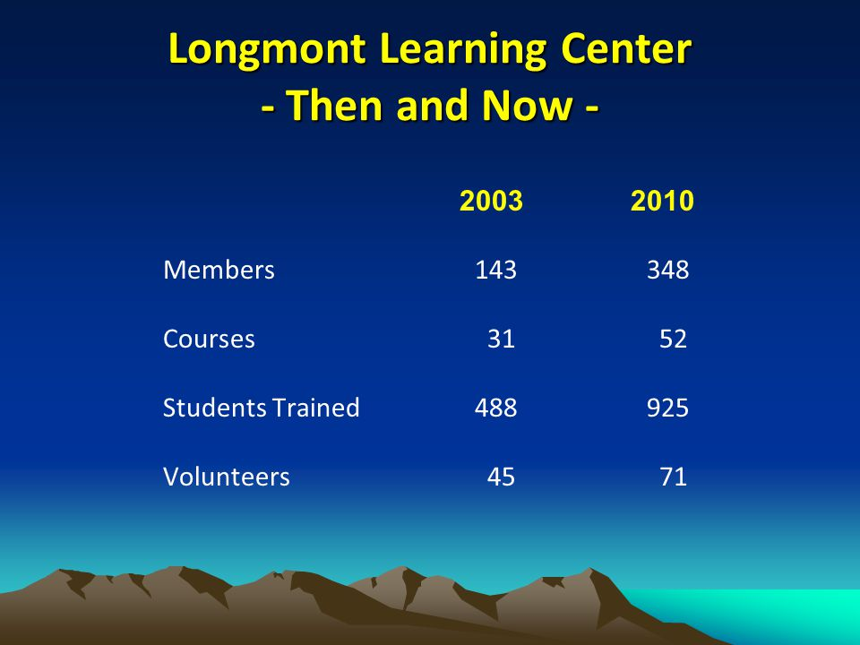 Longmont Learning Center - Then and Now - 2003 2010 Members 143348 Courses 31 52 Students Trained488925 Volunteers 45 71
