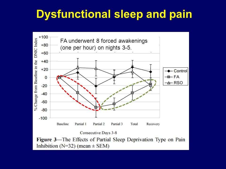 Dysfunctional sleep and pain FA underwent 8 forced awakenings (one per hour) on nights 3-5.