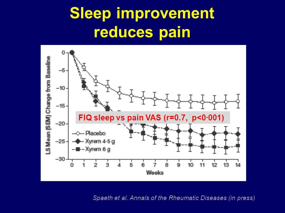 Sleep improvement reduces pain Spaeth et al.