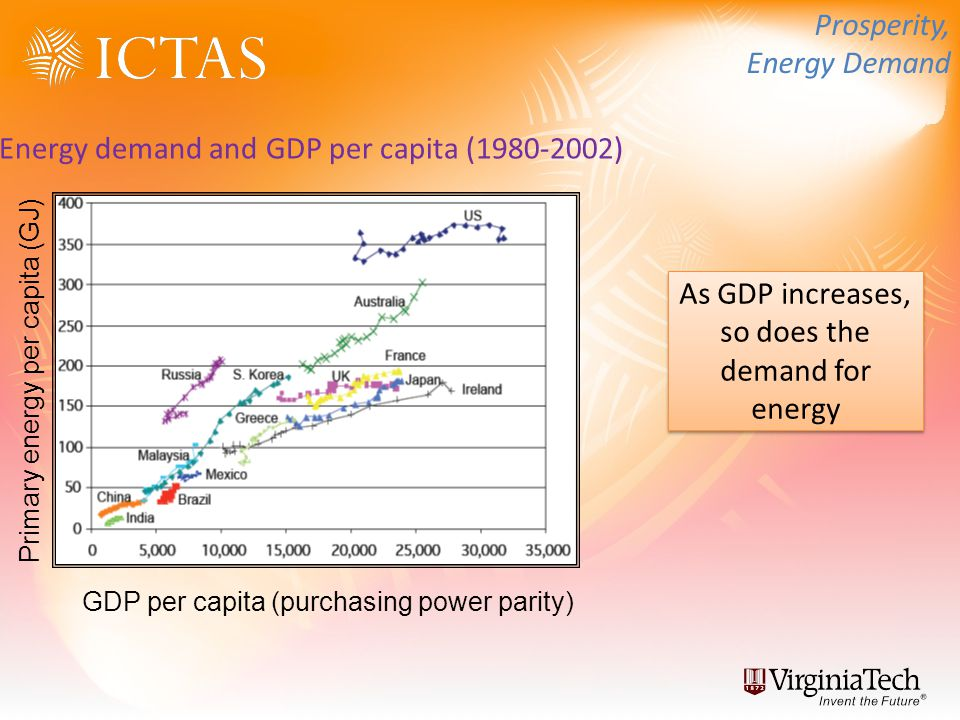 Primary energy per capita (GJ) GDP per capita (purchasing power parity) Energy demand and GDP per capita (1980-2002) As GDP increases, so does the demand for energy Prosperity, Energy Demand