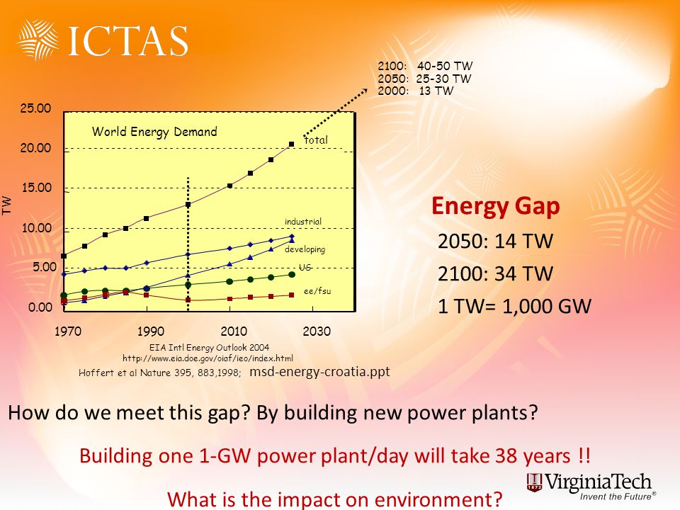 Energy Gap 2050: 14 TW 2100: 34 TW 1 TW= 1,000 GW How do we meet this gap? By building new power plants? Building one 1-GW power plant/day will take 3