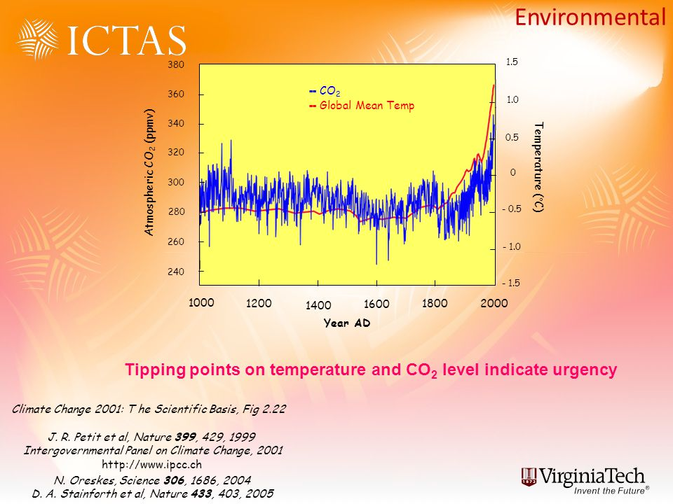 Environmental 1200 1000 1400 1600 1800 2000 240 260 280 300 320 340 360 380 Year AD Atmospheric CO 2 (ppmv) Temperature (°C) - 1.5 - 1.0 - 0.5 0 0.5 1