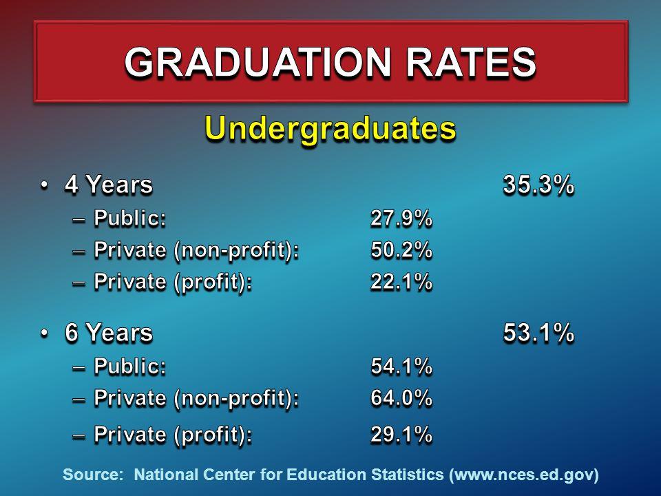 Source: National Center for Education Statistics (www.nces.ed.gov)