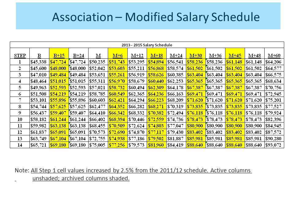 Association – Modified Salary Schedule Note: All Step 1 cell values increased by 2.5% from the 2011/12 schedule.