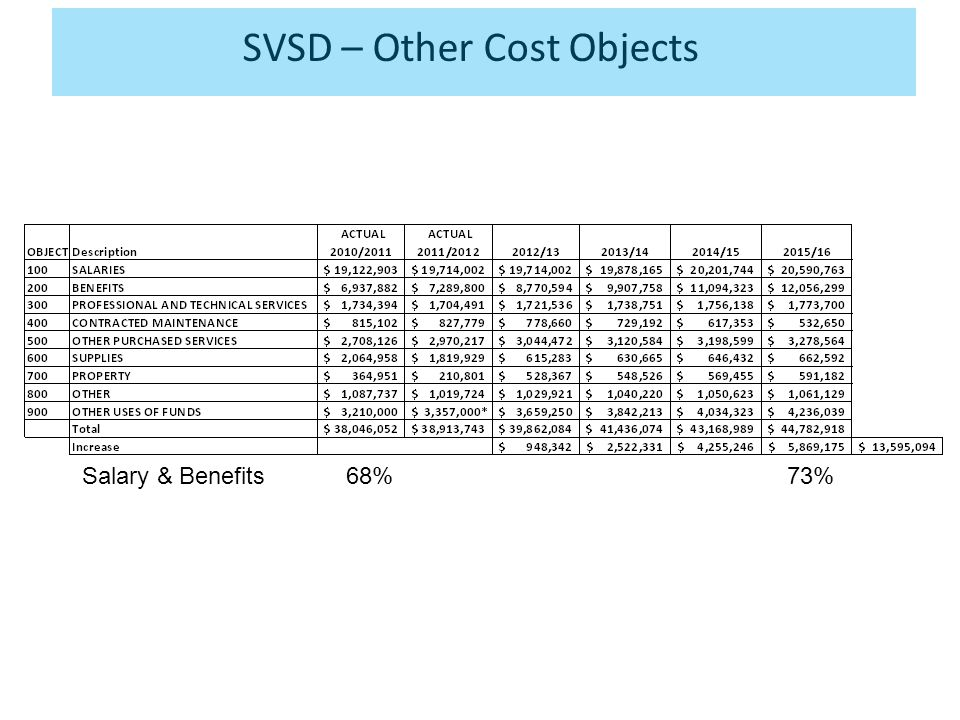 SVSD – Other Cost Objects Salary & Benefits 68% 73%
