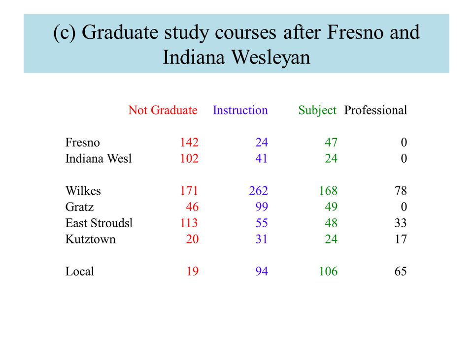 (c) Graduate study courses after Fresno and Indiana Wesleyan