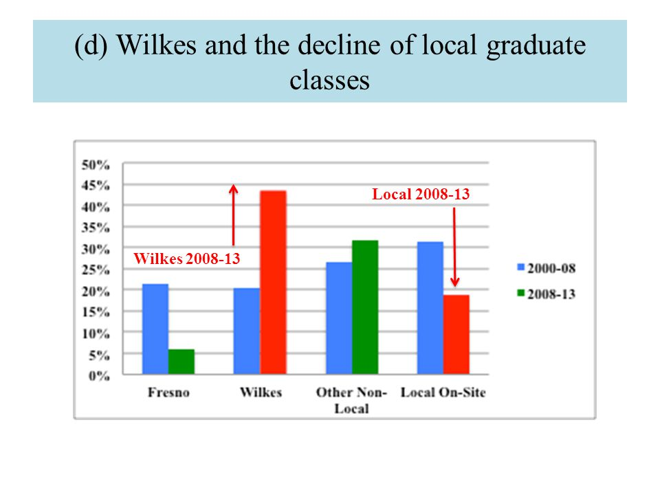 (d) Wilkes and the decline of local graduate classes Wilkes 2008-13 Local 2008-13