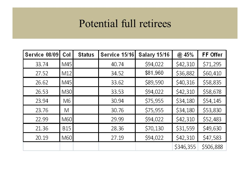 Potential full retirees