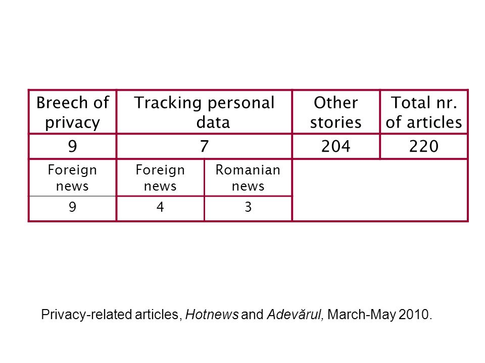Breech of privacy Tracking personal data Other stories Total nr.