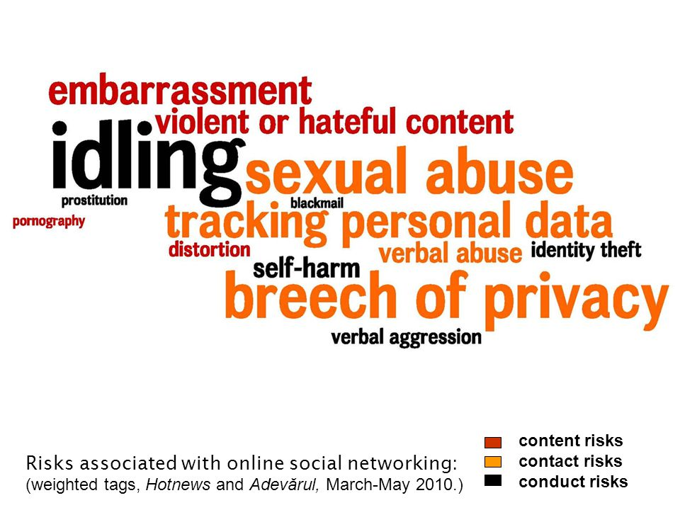 Risks associated with online social networking: (weighted tags, Hotnews and Adevărul, March-May 2010.) content risks contact risks conduct risks