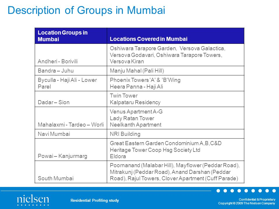 Confidential & Proprietary Copyright © 2009 The Nielsen Company Residential Profiling study Description of Groups in Mumbai Location Groups in MumbaiL