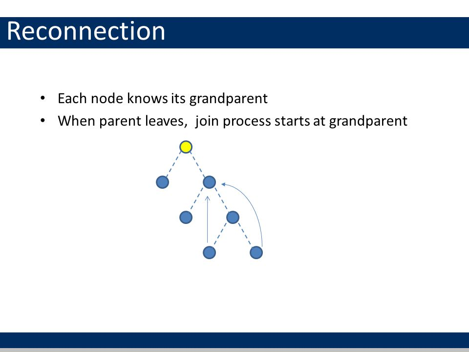 Reconnection Each node knows its grandparent When parent leaves, join process starts at grandparent