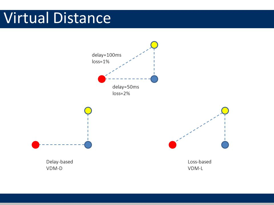 Virtual Distance delay=100ms loss=1% delay=50ms loss=2% Delay-based VDM-D Loss-based VDM-L