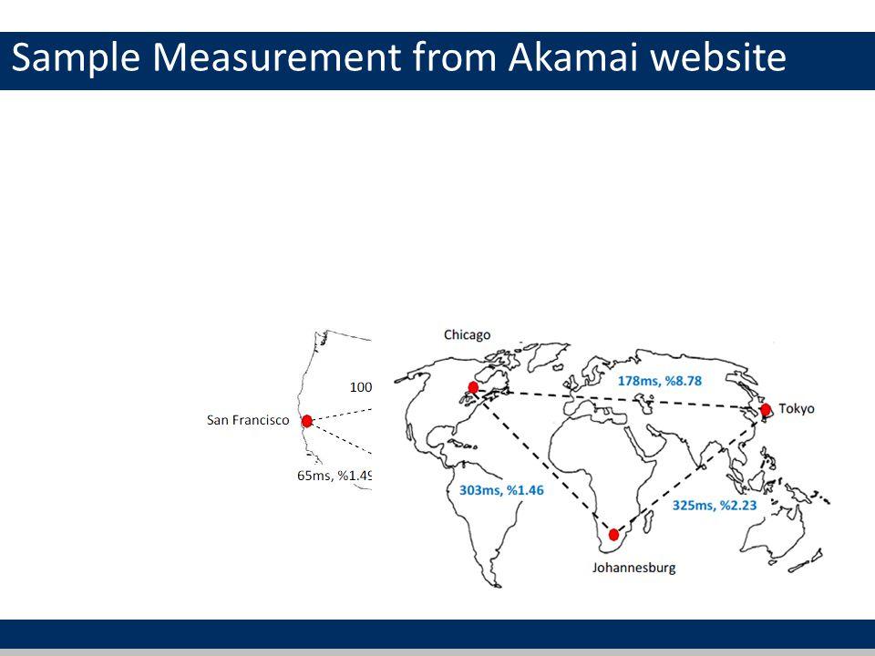 Sample Measurement from Akamai website