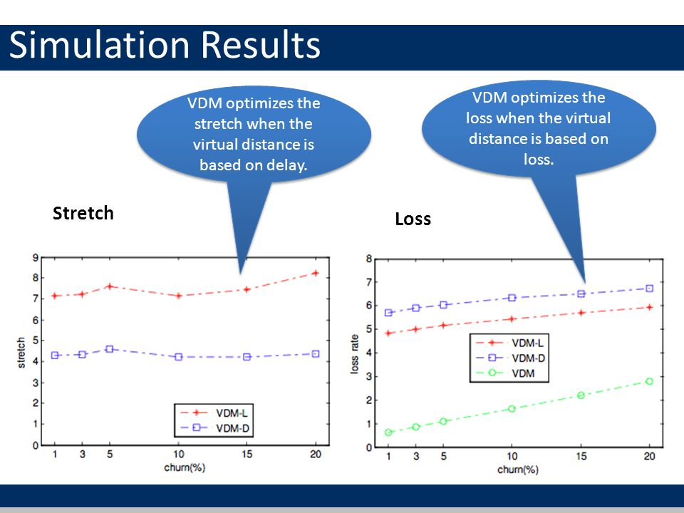 Simulation Results Stretch Loss VDM optimizes the loss when the virtual distance is based on loss. VDM optimizes the stretch when the virtual distance